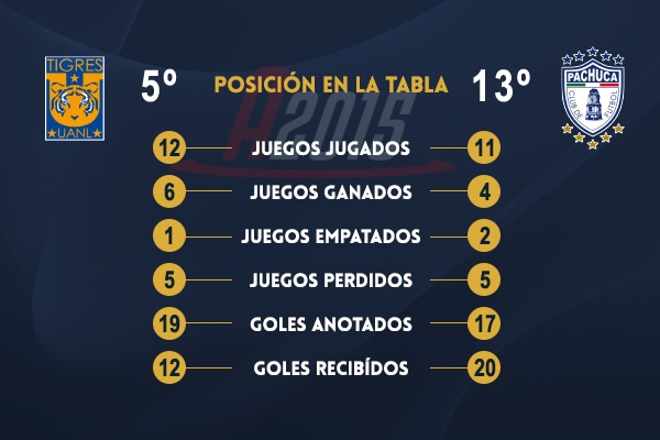 'Tuca' y Tigres ahora van por la Liga MX