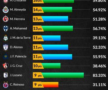 Ranking de DT's: El 'Pelado' ganó el clásico; La Volpe y Jémez decepcionaron
