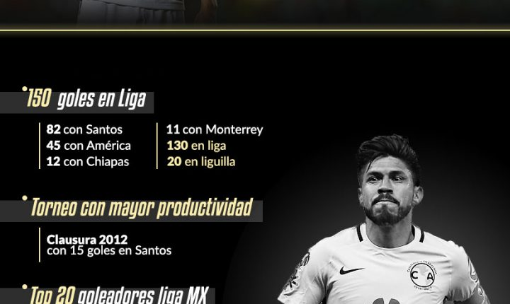 Oribe Peralta llegó a 150 goles en Liga MX