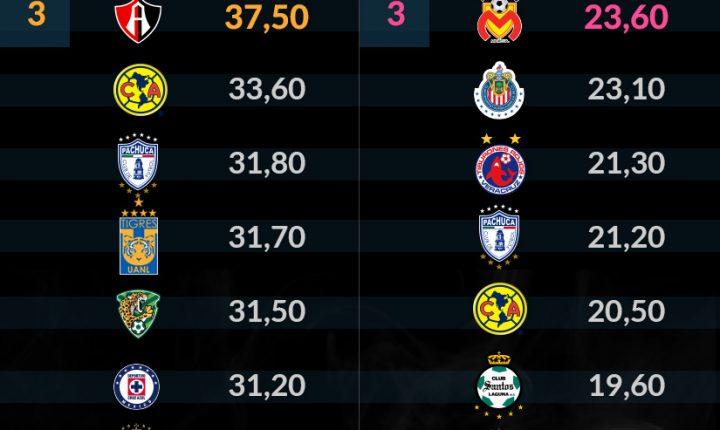 Chivas, sólido en la cima del Ranking Digital